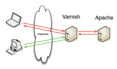 varnish-apache-gootum