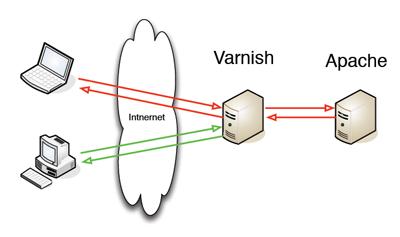 varnish-apache-gootum